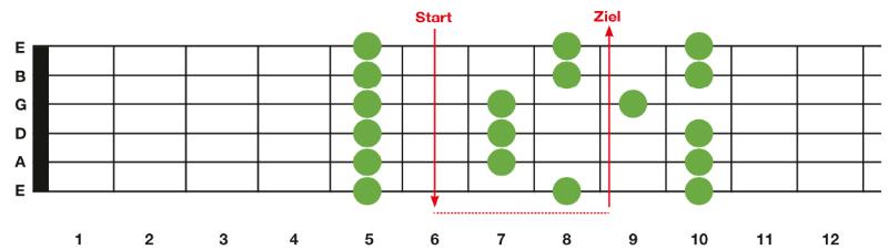 Rock und Metal Basiskurs Griffbrettdiagramm
